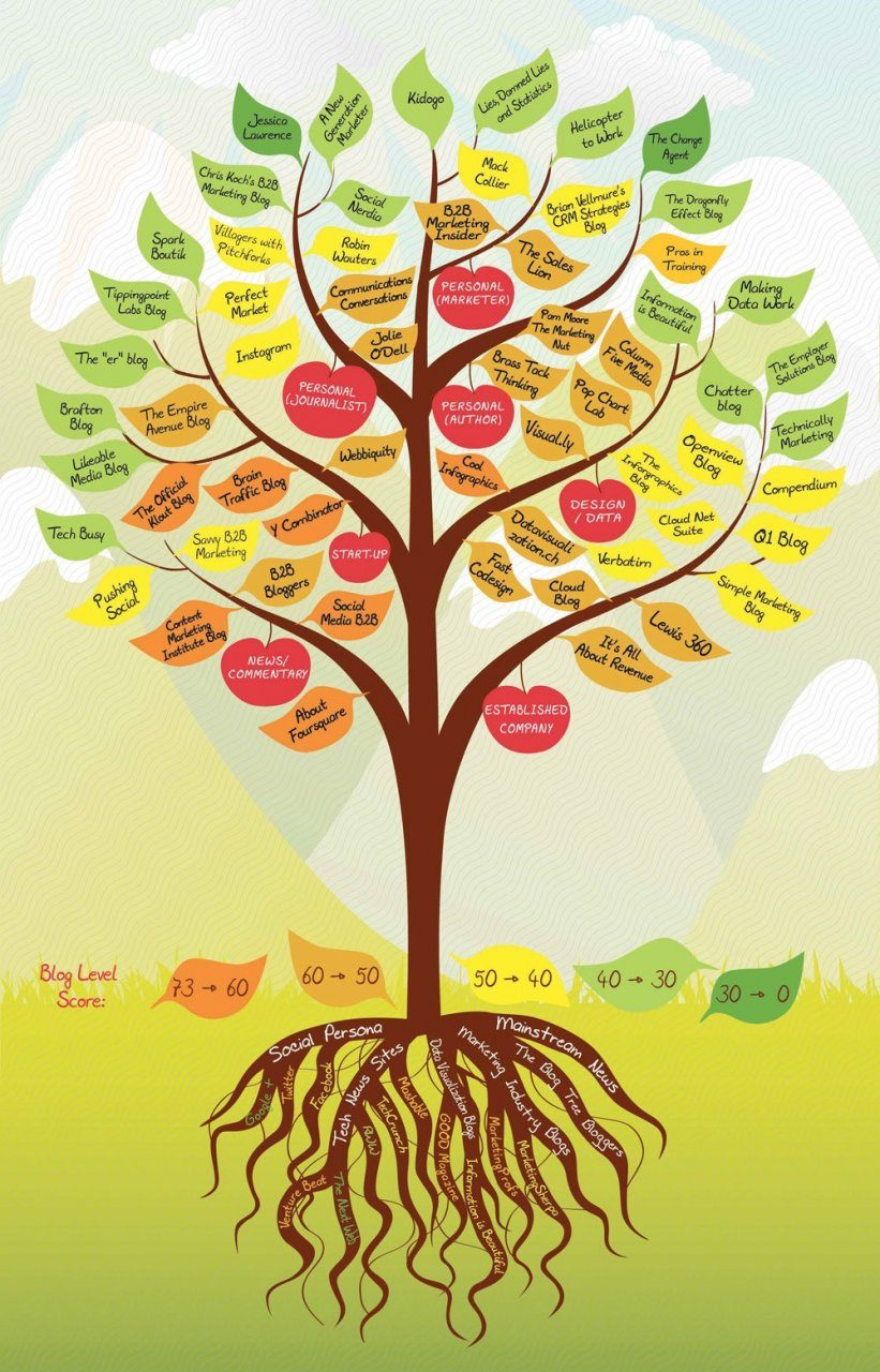 the book of trees visualizing branches of knowledge pdf